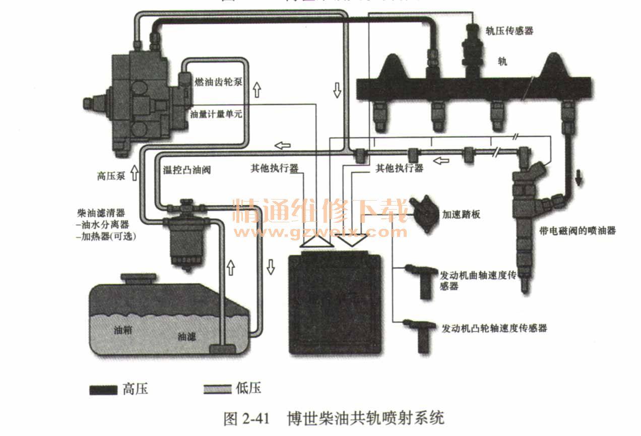 共轨柴油喷射系统_详解柴油机电控共轨燃油系统 - 精通维修下载