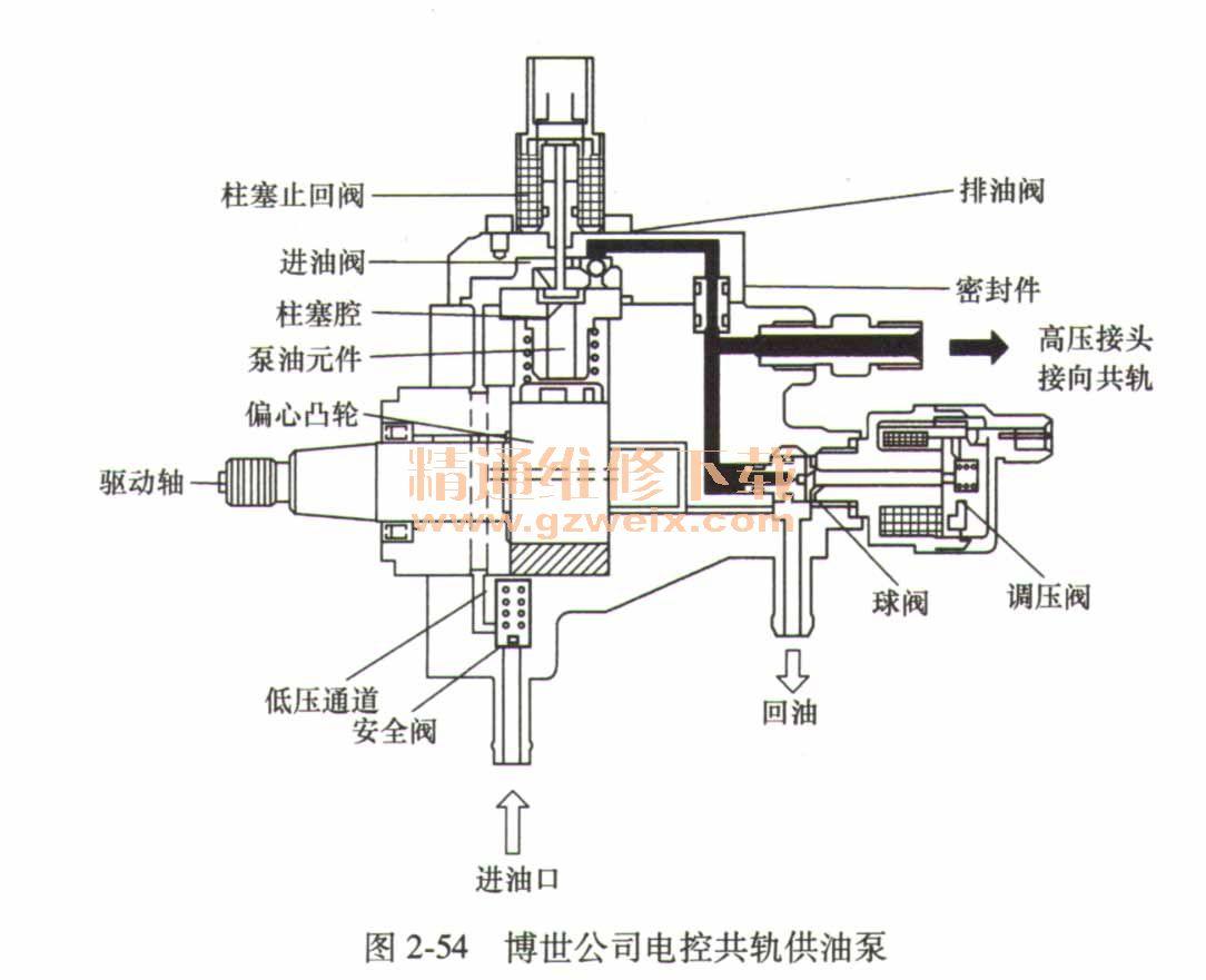柴油机供给系统_详解柴油机电控共轨燃油系统 - 精通维修下载