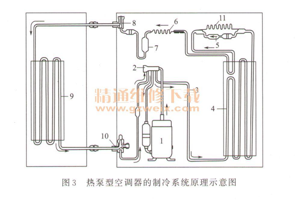 低温,低压的制冷剂经压缩机1压缩成高温,高压的过热气体→四通阀2切换图片