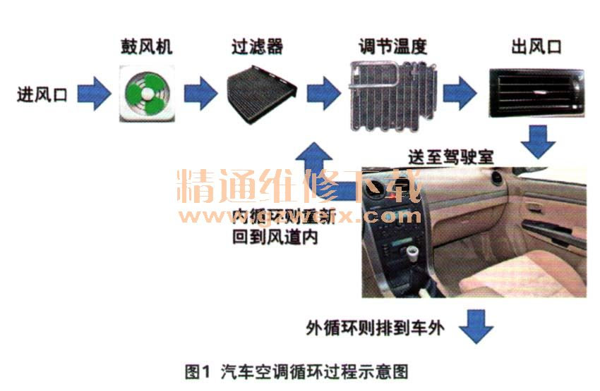 汽车空调滤芯与车载空气净化器的效果对比