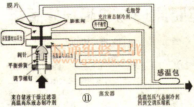 汽车空调制冷系统的工作原理与组成