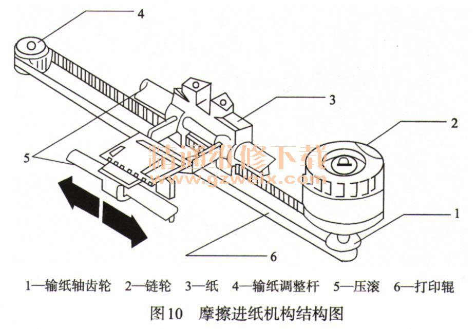 四、色带机构 1.色带机构的结构 针式打印机色带机构的作用是驱动色带做单向循环运动。色带机构主要由色带传动机构(色带驱动齿轮、色带传动齿轮、滑轮)、色带盒(色带芯、墨盒传输齿轮)、色带驱动电机(在电机驱动的色带机构中使用)等组成,如图7所示。  2.色带盒装置工作原理 针式打印机色带盒的安装是依靠色带卷动辊(色带驱动齿轮)和色带压辊固定的。当字车从左向右移动或按相反方向沿着字车导轨轴移动时,皮带就会带动齿轮转动。同时,该转动还可以通过齿轮链传动给色带驱动齿轮。而且,由于齿轮是通过一个活动齿轮连接的,不管字