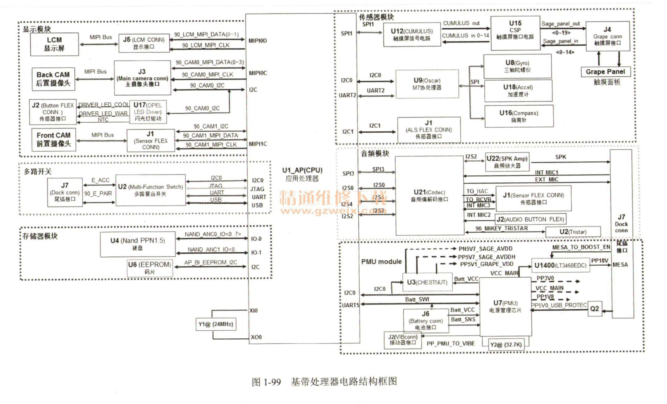 iphone 5手机基带处理器电路结构框图