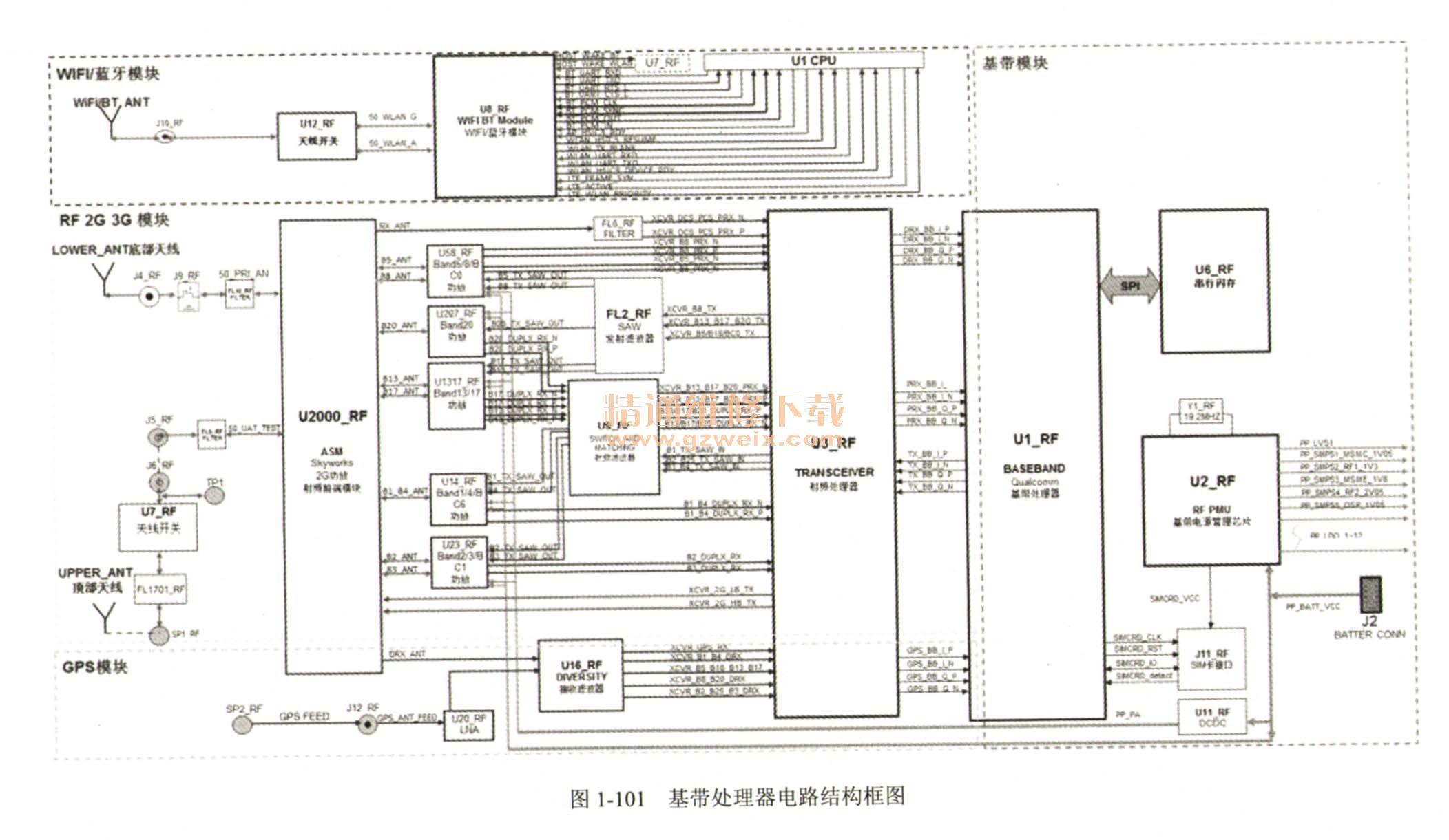 3 iPhone5手机电路结构 iPhone 5采用4英寸视网膜屏,屏幕分辨率由iPhone 4S的960×640dpi升级为1136×640dpi,同时主屏幕中的应用图标增加至5排。预装iOS 6.0.1手机操作系统(现可升级为为IOS 8.2)。 iPhone 5采用的是苹果自主研发的A6处理器(内含两个CPU核心和三个GPU),性能是A5处理器的两倍,RAM为1GB,不支持NFC近场芯片。Siri也有升级,支持中文和拓展功能。iPhone 5配备8pin新接口,采用新款Nan