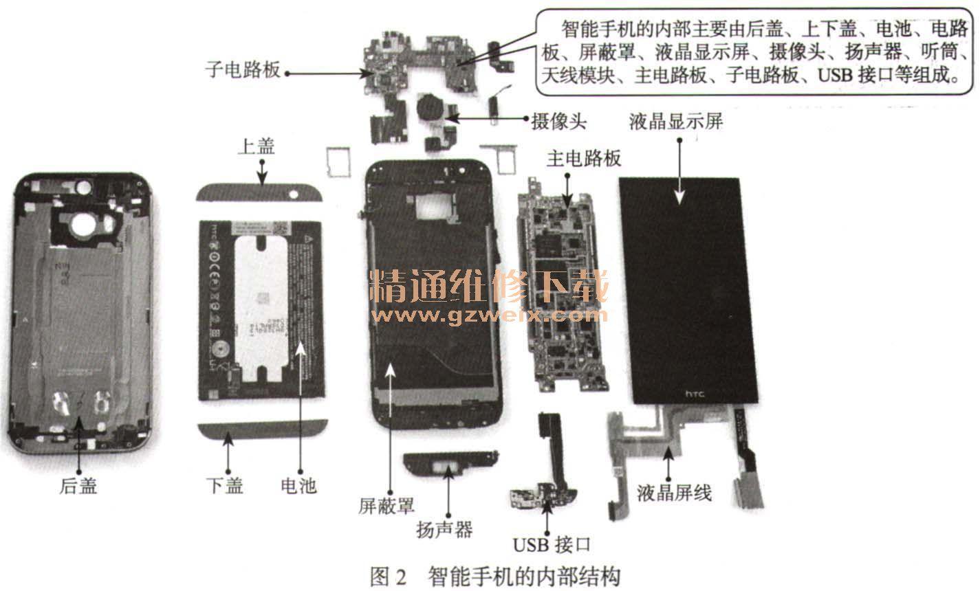 随着通信产业的不断发展,移动终端已经由原来单一的通话功能向语音、数据、图像、音乐和多媒体方向综合演变。而移动终端基本上可以分成两种:一种是传统手机(feature phone);另一种是智能手机(smart phone)。智能手机具有传统手机的基本功能,还具有以下特点:开放的操作系统、硬件和软件可扩充性,以及支持第三方的二次开发。相对于传统手机,智能手机以其强大的功能和便捷的操作等特点受到了入们的青睐,成为市场的一种潮流。 1.