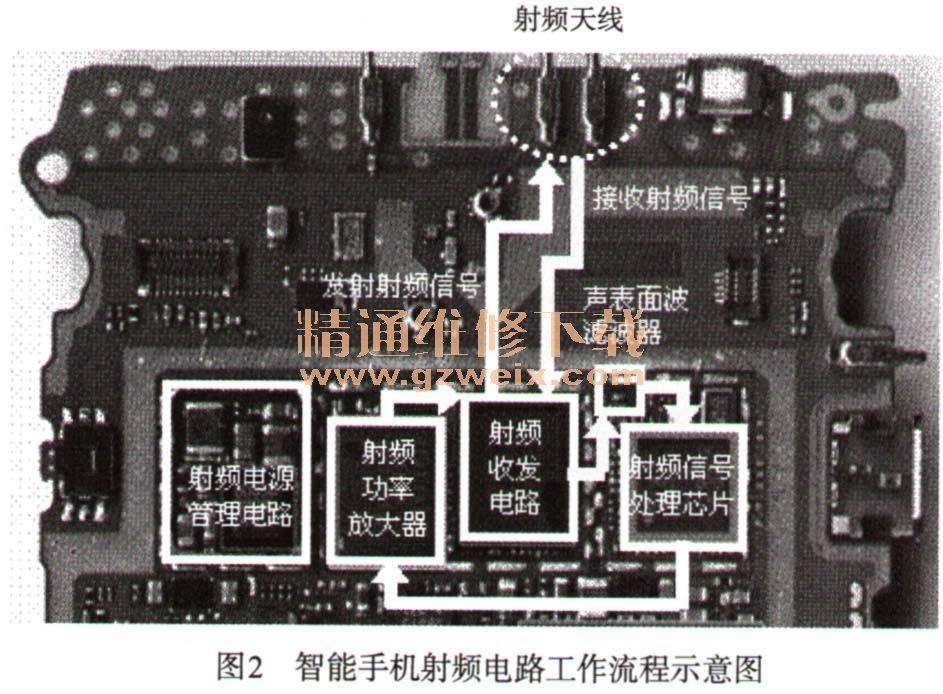 二、射频电路工作流程 射频电路是智能手机实现通信的主要电路单元,如果想要诊断智能手机中的射频电路的故障,首先需要对射频电路的结构原理进行深入的了解。不同品牌智能手机的射频电路结构基本相同,工作原理基本相同。下面以一个具体的智能手机射频电路为例,讲解智能手机的工作原理。 智能手机通用的接收与发射流程示意图如图2所示。  2.