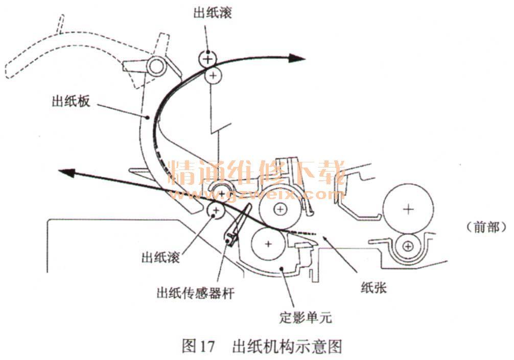 详解激光打印机结构原理