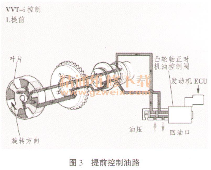 2.凸轮轴正时机油控制阀的工作原理(如图3~图5)图片