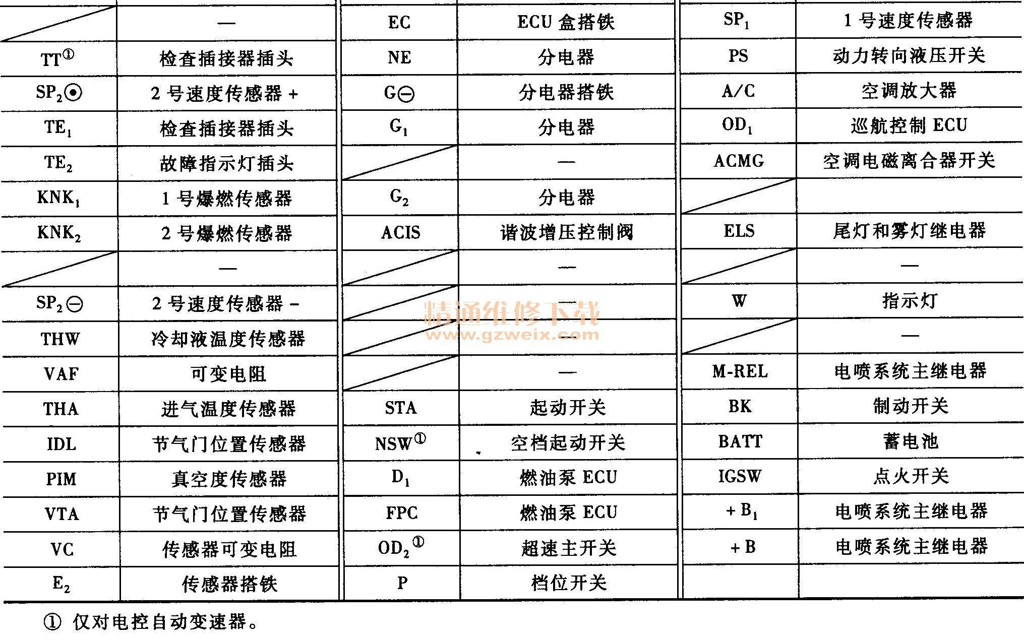 丰田皇冠电子点火控制系统电路故障检修高清图片