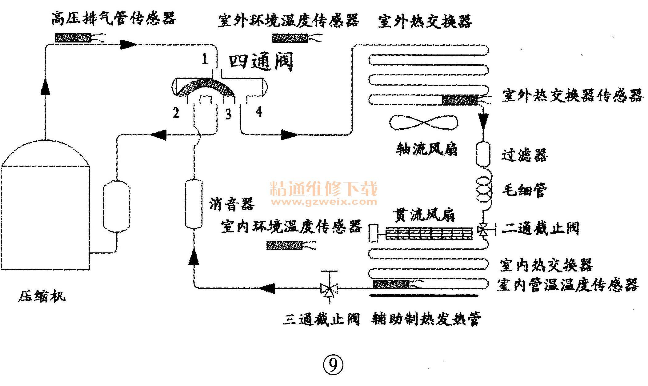 美的直流变频空调原理与检修