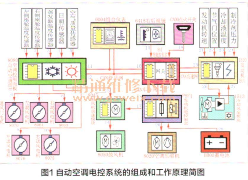 自动空调系统电路 一、系统的组成和主要元件的作用 东风雪铁龙C5轿车自动空调电控系统的组成和工作原理简图如图1所示,现对自动空调系统主要元件的作用说明如下。  1.空调压缩机 C5轿车使用的是变排量的空调压缩机,该压缩机上装有一个变排量的电磁阀,通过变排量电磁阀可改变压缩机斜盘的角度,从而改变活塞的行程,使压缩机的排量发生改变,如图2所示。与定排量的压缩机相比,变排量的压缩机可根据车内温度的高低来调节制冷剂排量的大小,使空调的舒适性更好。  2.座舱温度传感器 C5轿车装备的是双区自动空调,该空调总成有左