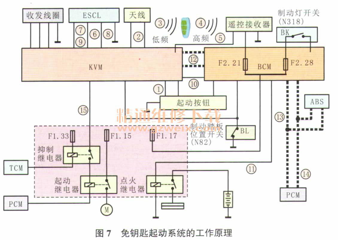 按钮的信号后,同时激活3个内部天线.   (3)内部天线发射低频高清图片