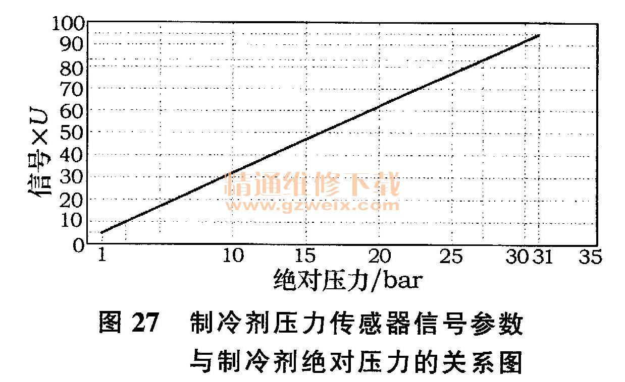 东风雪铁龙c5轿车自动空调系统结构