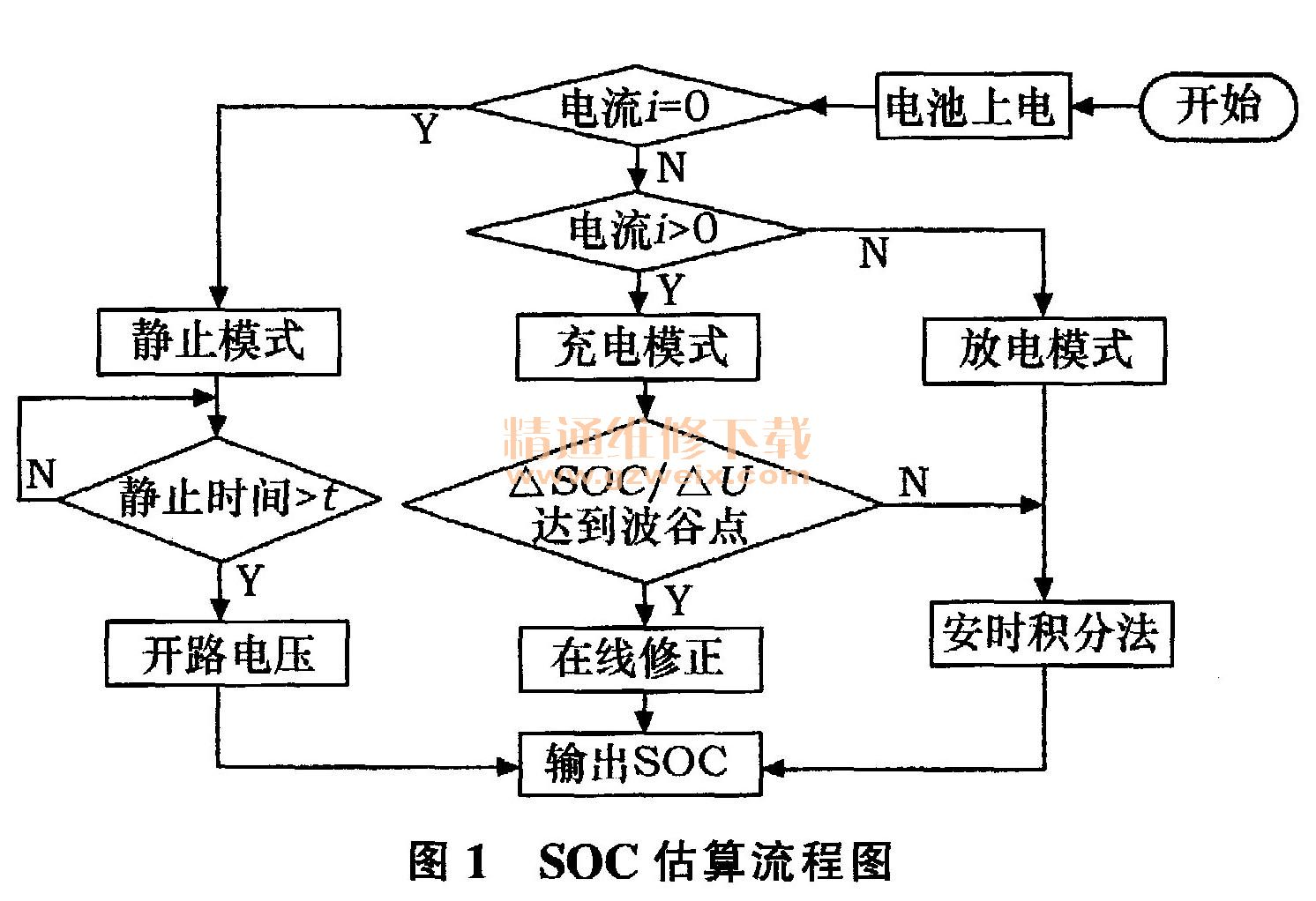 电动汽车用磷酸铁锂电池SOC估算方法