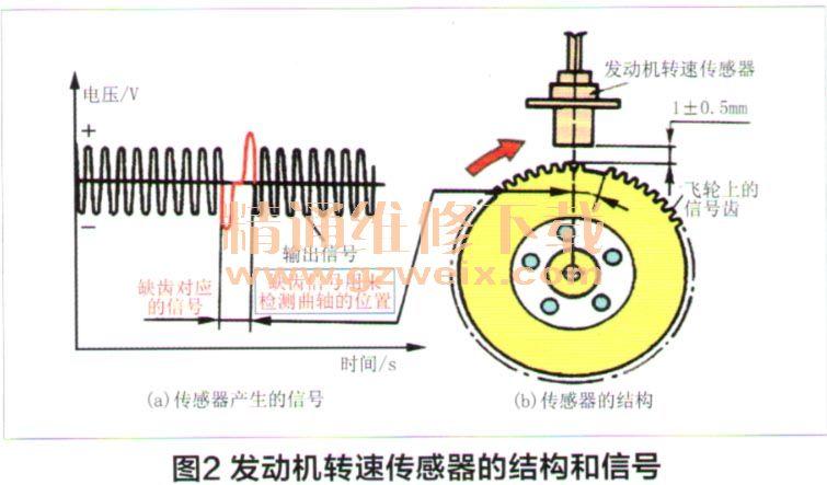 C5各电控系统电路图 发动机电喷系统电路高清图片