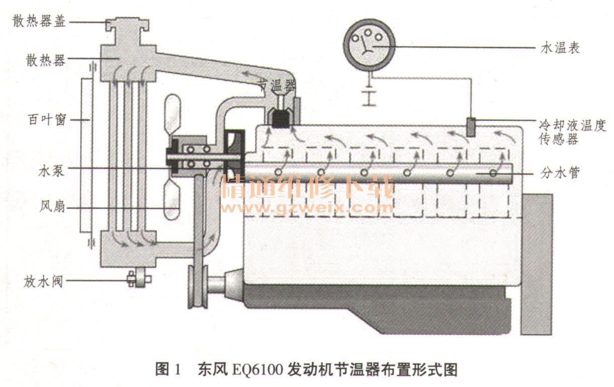 发动机冷却系统运行原理及故障诊断