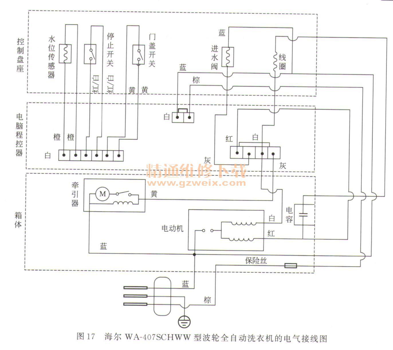二、波轮全自动洗衣机分析与检修 (一)波轮全自动洗衣机的构成 典型的波轮全自动洗衣机由盛水筒、洗衣筒(脱水筒)、波轮、吊杆、水位开关、注水(进水)电磁阀、排水电磁阀(排水泵)、电动机、减速离合器、箱体、箱盖及控制系统等组成,如图13所示。  (二)基本工作原理 波轮全自动洗衣机的工作原理包括进水、洗涤、排水、漂洗和甩干(脱水)几部分。而洗涤和漂洗过程还有毛絮过滤功能。 1、洗涤、脱水、进水/排水原理 用户对水位高低、洗涤和漂洗时间等项目进行设置后,水位开关(传感器)检测到筒内无水或水位太低,告知控制系统后