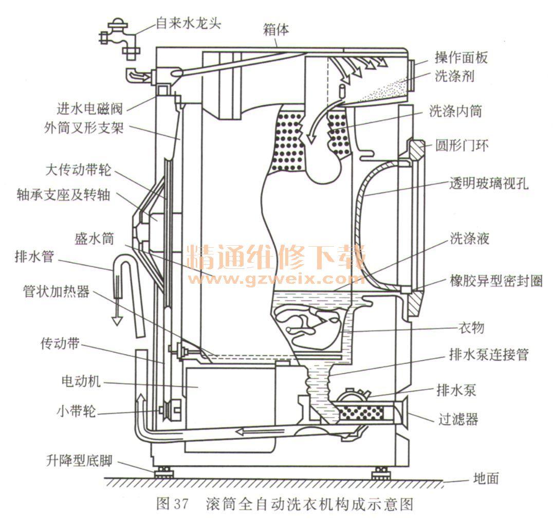 洗涤内筒,进水电磁阀,排水泵,双速电动机,传动带,加热器,过滤器,箱体图片