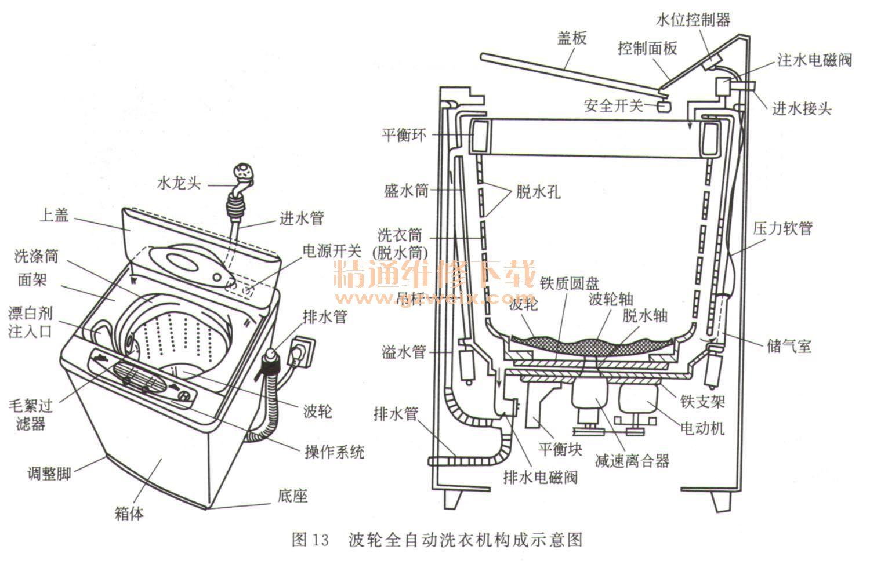 波轮全自动洗衣机的工作原理包括进水,洗涤,排水,漂洗和甩干图片
