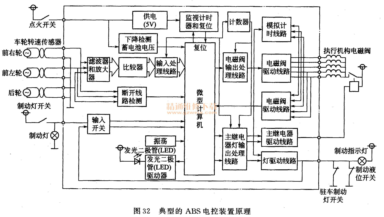 详解汽车液压系统技术及维修图片