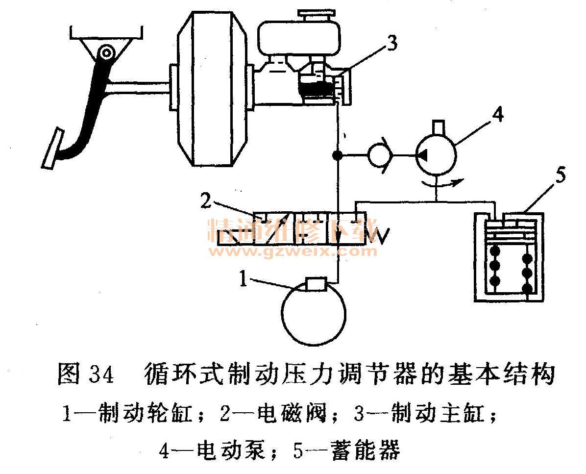 循环式制动压力调节器主要由电磁阀,电动液压泵和蓄能器等组成.图片