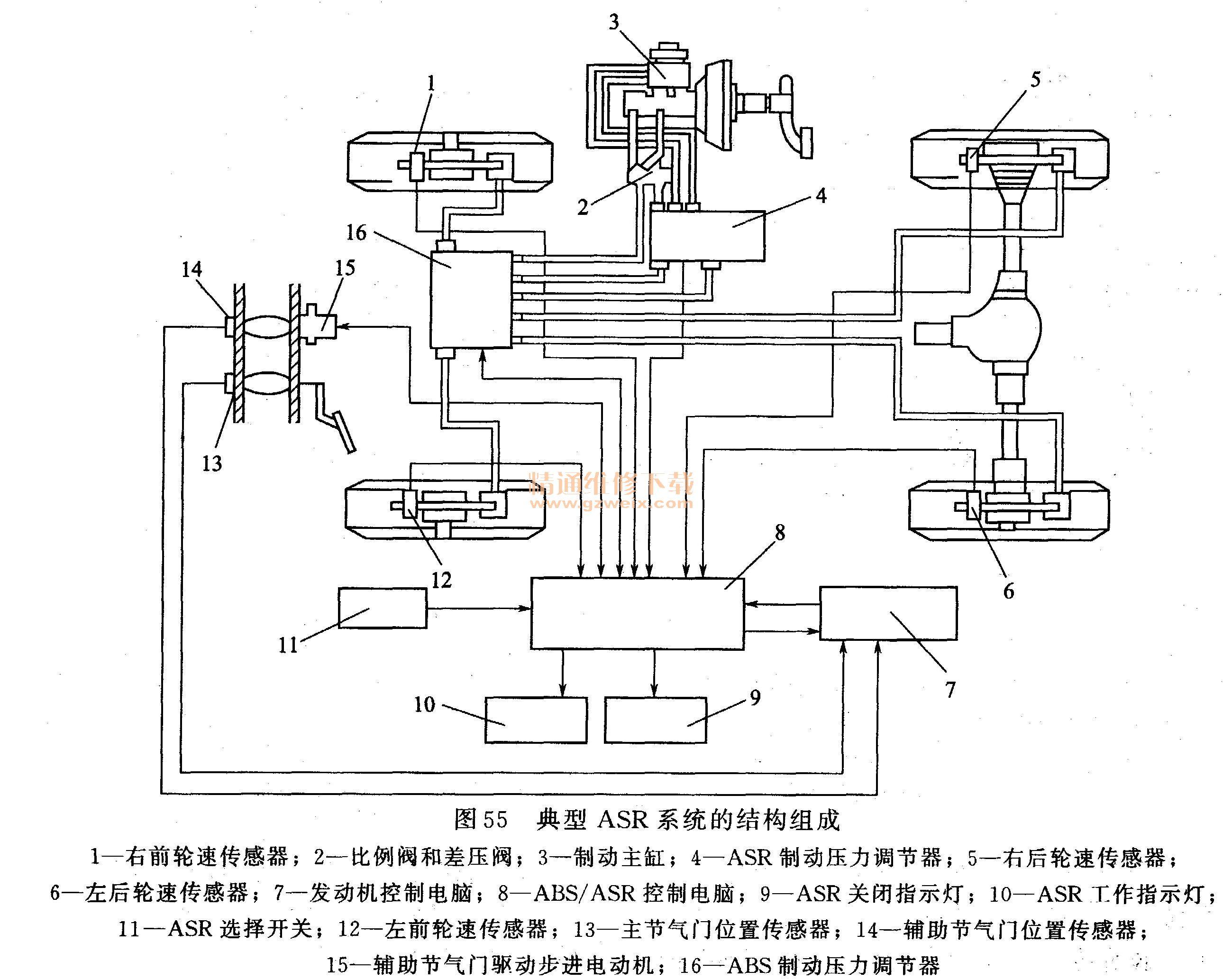 asr制动压力源是蓄能器,通过电磁阀来调节驱动轮制动压力的大小.图片
