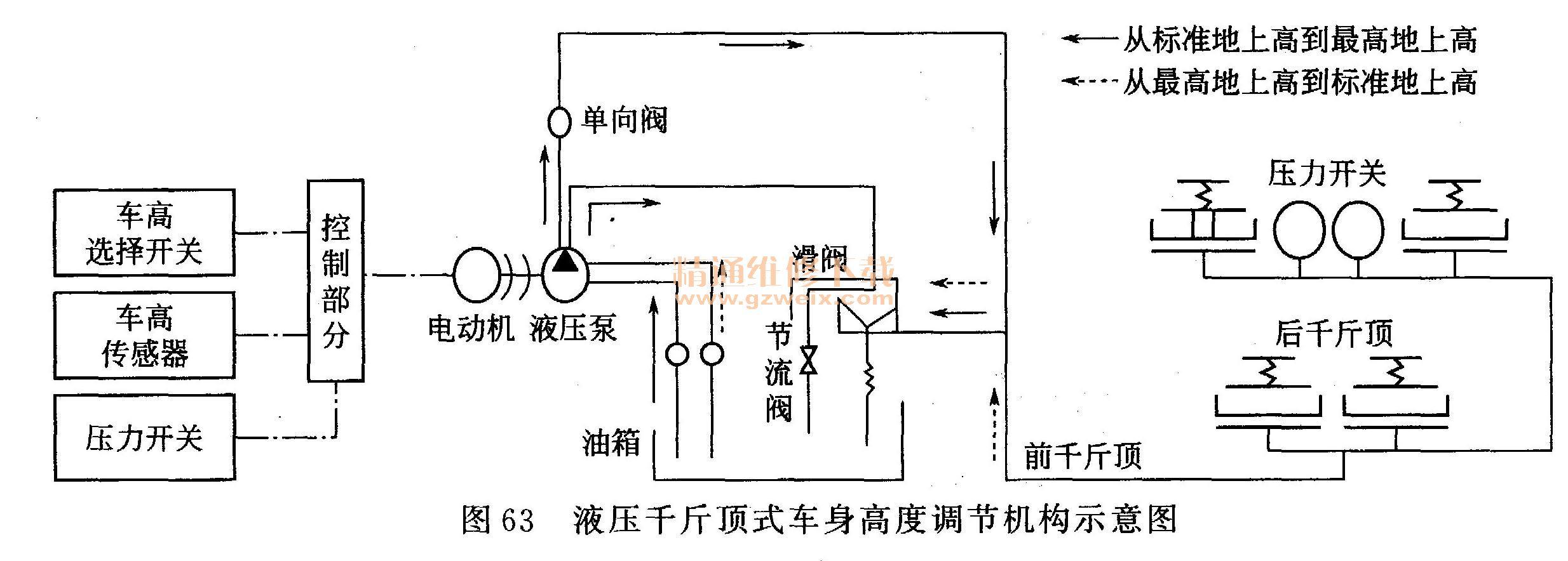 图6 3所示为液压千斤顶式车身高度调节机构示意图,控制系统根据车高图片