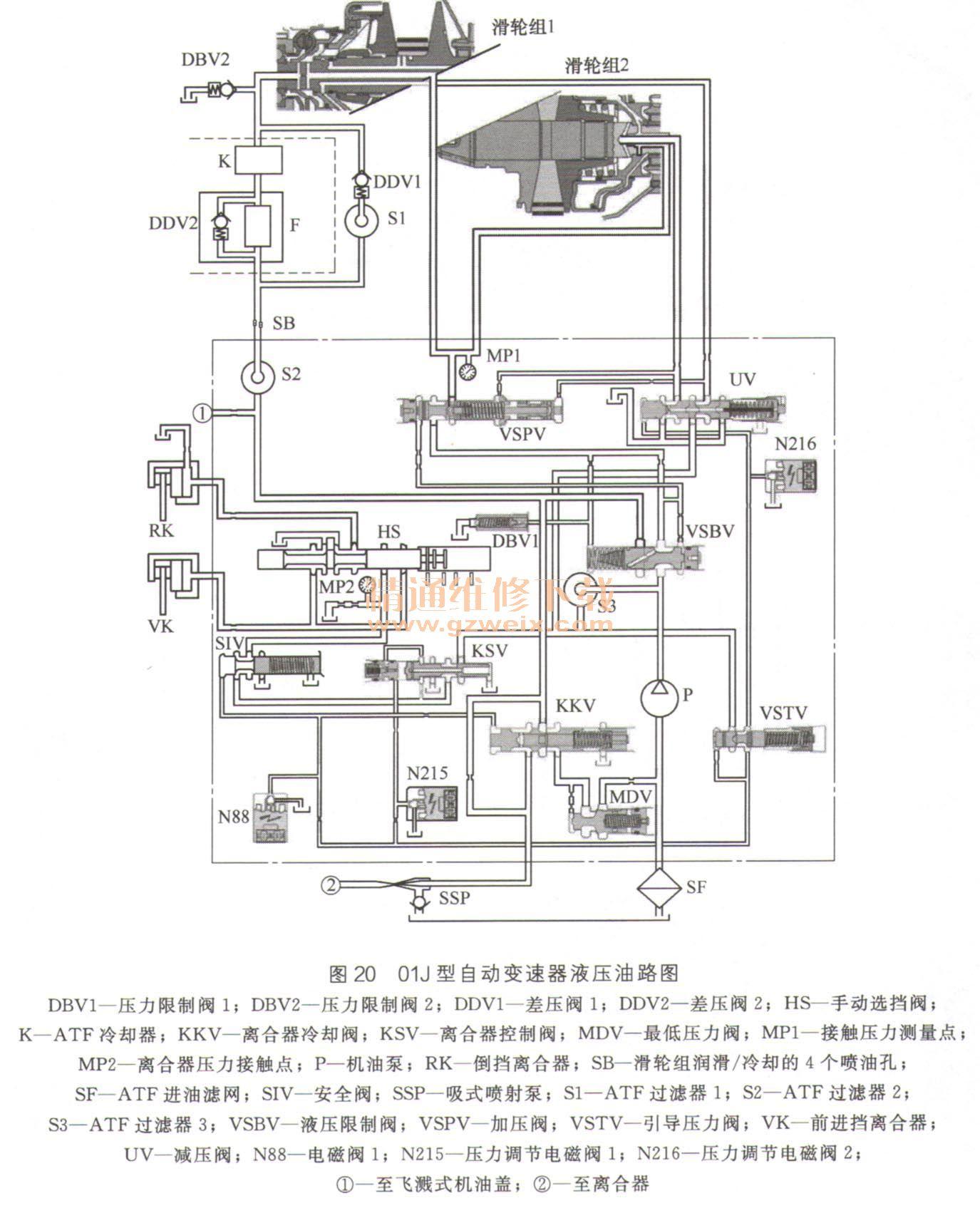 3. 01 V型自动变速器 01v型自动变速器是行星齿轮式五挡自动变速器,是在01F/01K自动变速器基础上开发出来的,目前使用在A4、A6、A8等车型上。该变速器装有5个液压控制的前进挡,液力变矩器装有锁止离合器。当锁止离合器闭合时,前进挡位通过变矩器滑差效应转换成机械驱动挡。 01v型自动变速器利用一个Ravigneaux行星齿轮组件和一个单排行星齿轮组件来实现5个前进挡和1个倒挡,其换挡执行元件如图14所示。  01v型自动变速器换挡执行元件与行星齿轮组件的作用关系见表5。  01v型自动变速器电路