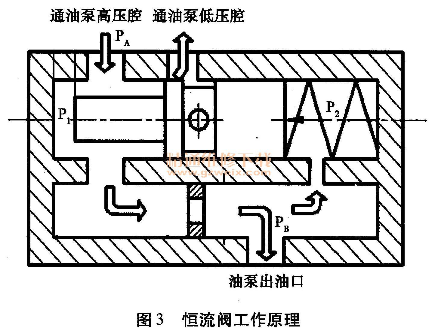 紧固螺钉拧入(或减小垫片厚度)恒流阀,弹簧的预压力就增大,恒流泵的调图片