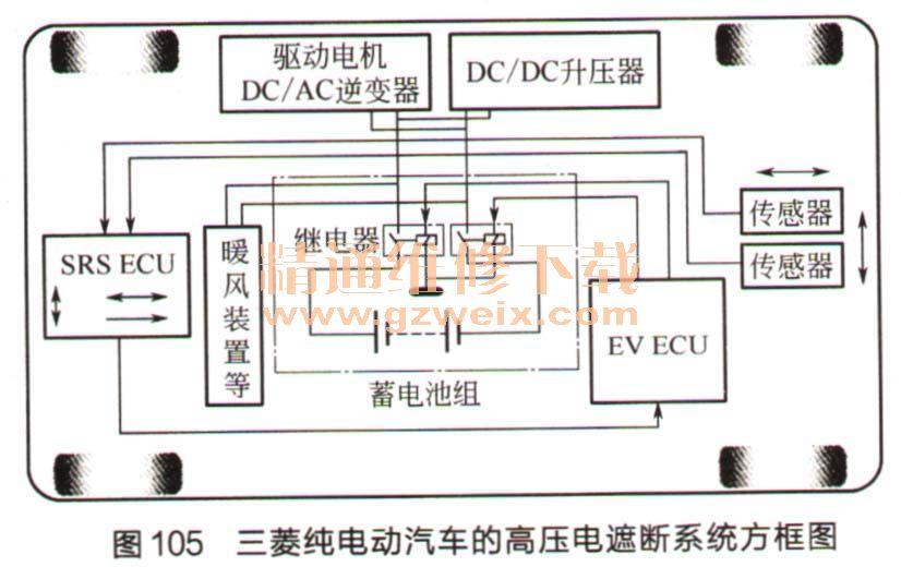 工作,通过车辆控制模块VCM,切断接线盒J/B中的主继电器RLY,