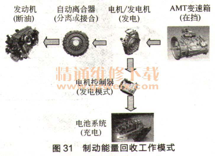 中通公交客车单轴并联式气电混合动力系统高清图片