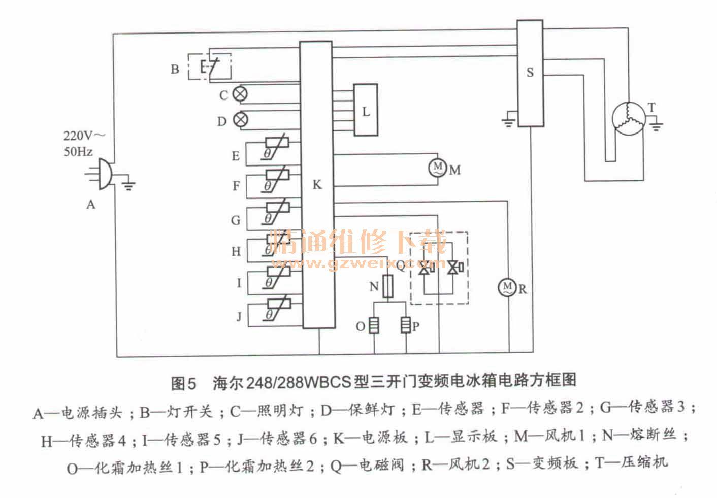 二、变频电冰箱典型电路分析与检修 本节以海尔248/288WBCS型三开门变频电冰箱为例介绍变频电冰箱电路分析与故障检修。该机的制冷系统采用的制冷剂是R600a(52g),它的电气系统由按键板、操作板、电源板(电脑板、主控板)、显示板、变频板、变频压缩机、风扇电机、温度检测传感器、门灯、门开关、加热器等构成。电路方框图如图5所示、电气接线图如图6所示,电路原理图如图7所示。    (一)电源电路 该机电脑板的电源电路由线路滤波器和变压器降压式线性直流稳压电源构成,如图7所示。 插好电冰箱的电源线后,220