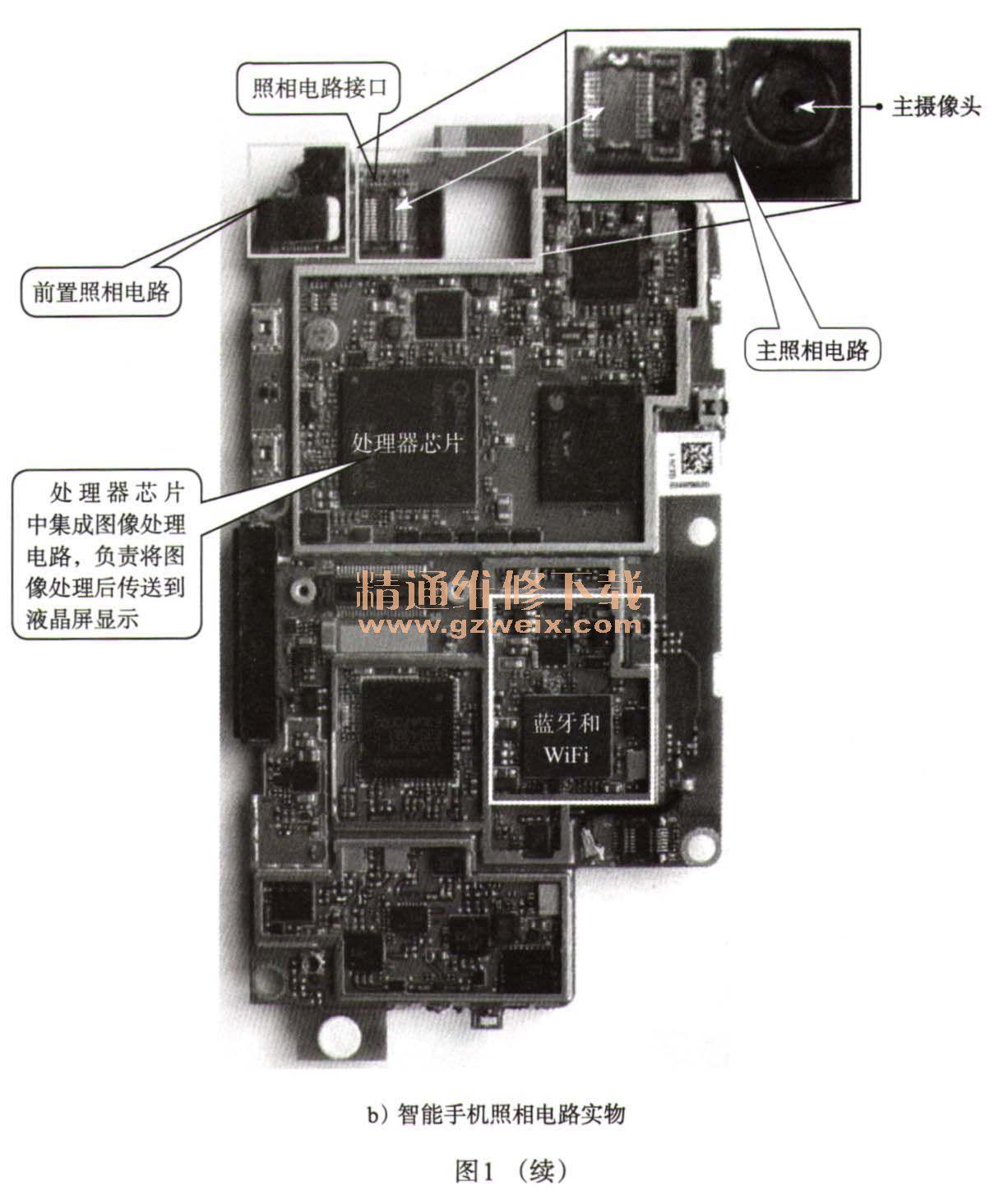 智能手机的照相电路主要由主摄像头,前置摄像头,闪光灯,应用处理器