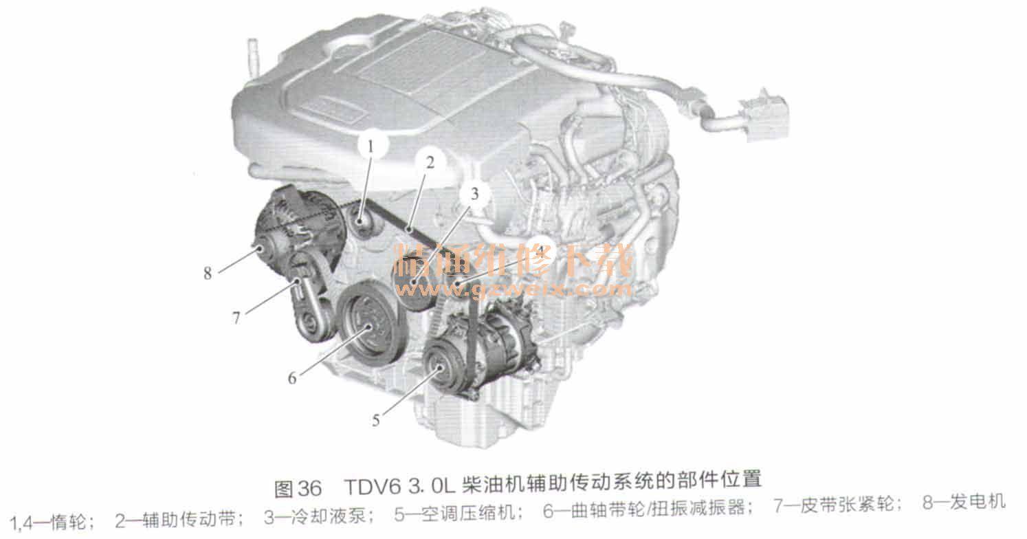 剖析路虎/捷豹tdv6 3. 0l柴油发动机技术