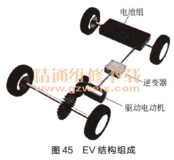 详解比亚迪纯电动汽车工作原理高清图片