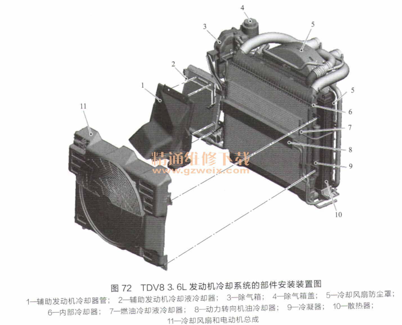 剖析路虎/捷豹tdv8 3.6l柴油发动机技术