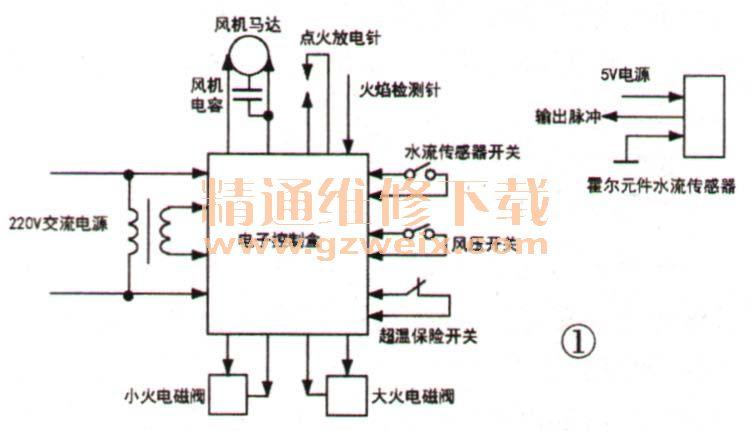 燃气热水器点火系统以电子控制盒为中心,基本结构如图1所示,箭头