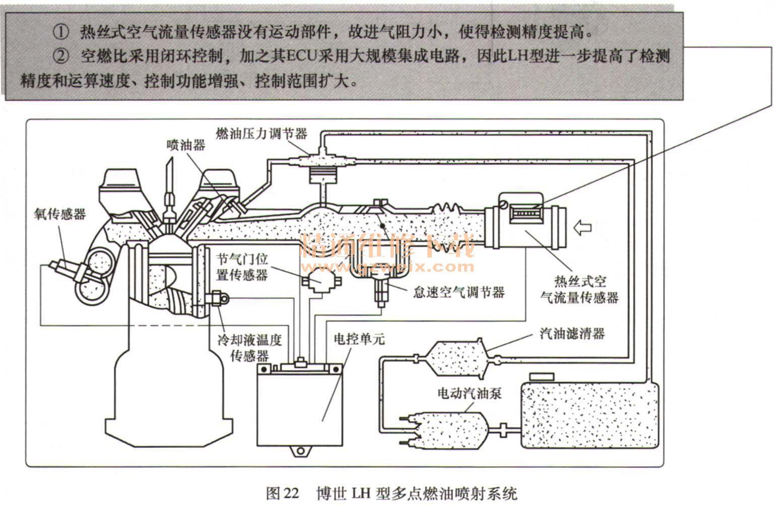剖析汽车发动机电控燃油喷射技术高清图片