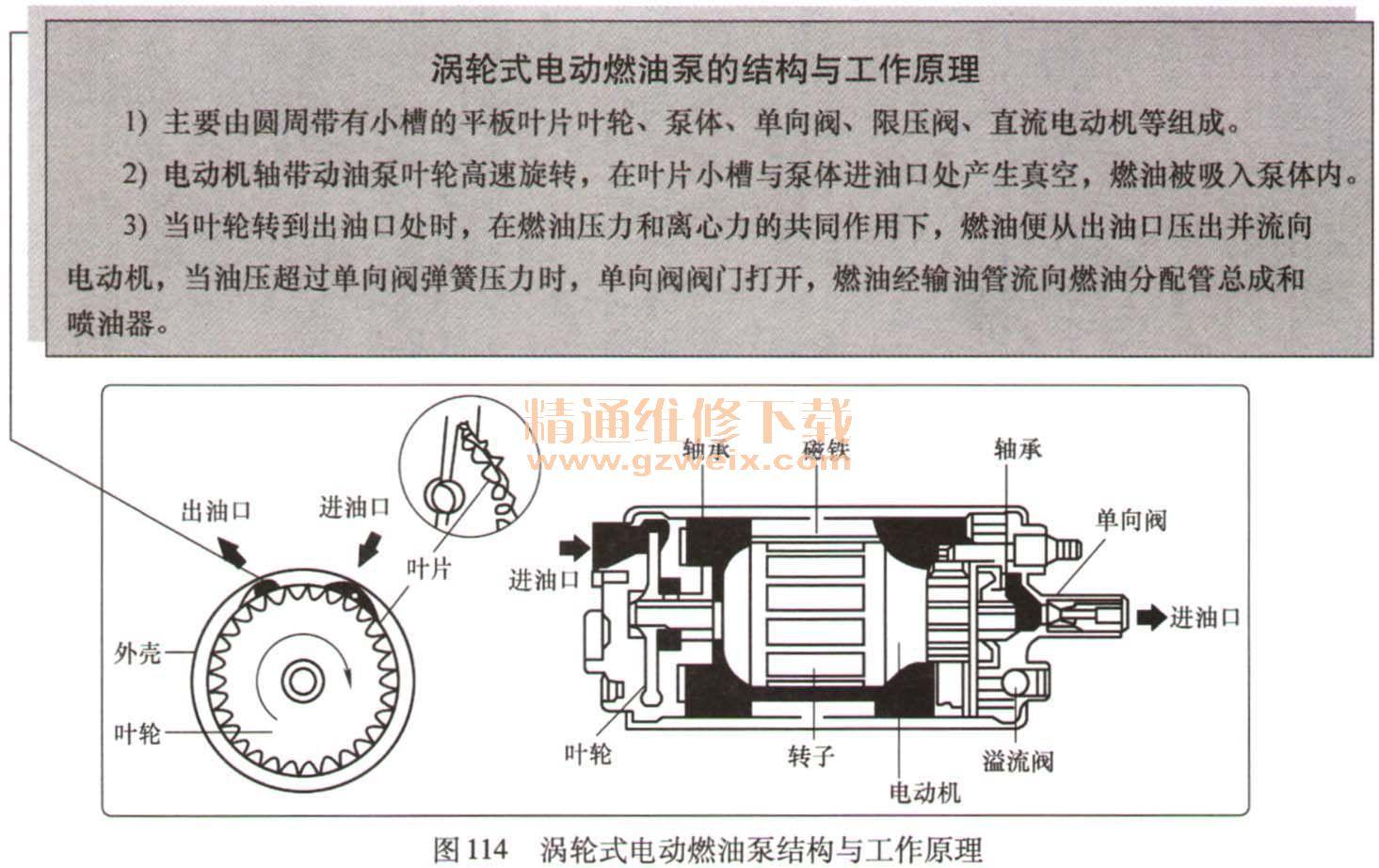详解汽车 燃油 喷射电控系统元件结构原理及检测高清图片
