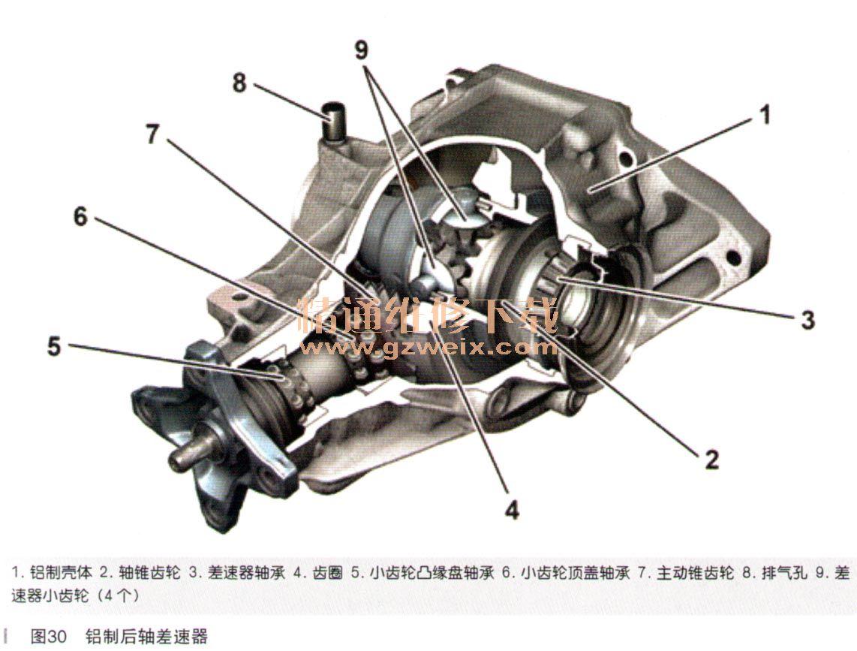 搭配发动机om651(150kw)的右舵驾驶车辆配备的铝制后轴差速器193,它的