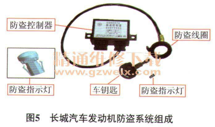 如图4所示,长城汽车发动机防盗系统分为德尔福防盗系统、上海实业防盗系统及联创防盗系统3种。如图5所示,3种发动机防盗系统均主要由防盗线圈、防盗转换器(安装在机械钥匙上)、防盗控制器、防盗指示灯及连接线束等组成。如图6所示,为3种发动机防盗系统对应的防盗控制器。如图7所示,3种发动机防盗系统均需要经过车钥匙(带防盗转换器)、防盗控制器和发动机控制模块三方的加密认证,才允许启动发动机。     1 德尔福防盗系统 德尔福防盗系统控制电路如图8所示,防盗控制器与发动机控制模块间的加密认证,以及与故障检测仪的通信