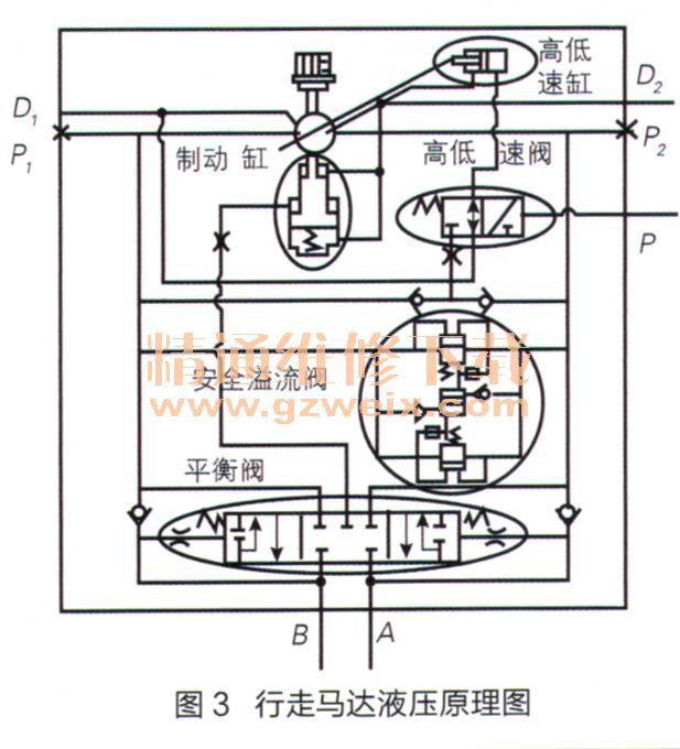 (4)行走马达      若行走马达安全溢流阀漏油,将造成行走液压