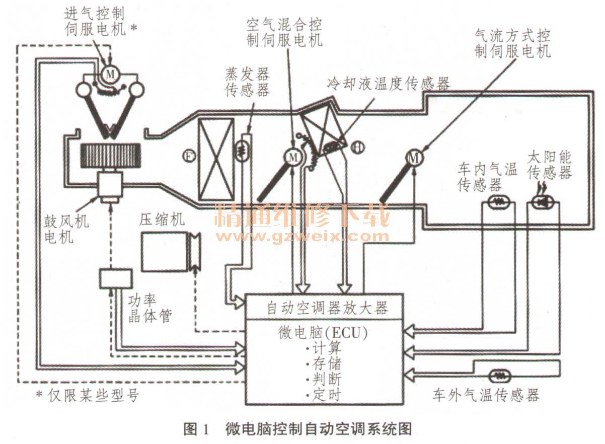 lexus自动空调系统的结构和工作原理:     1.