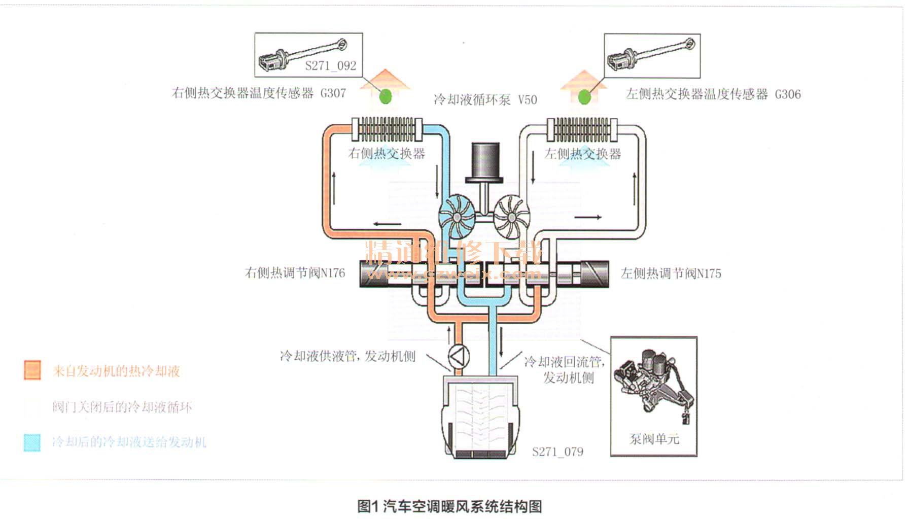 汽车空调的基本工作原理及制冷剂相关知识