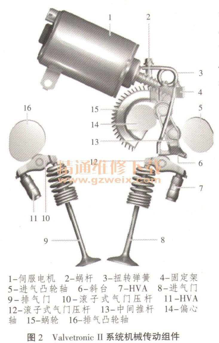 剖析宝马发动机valvetronic系统