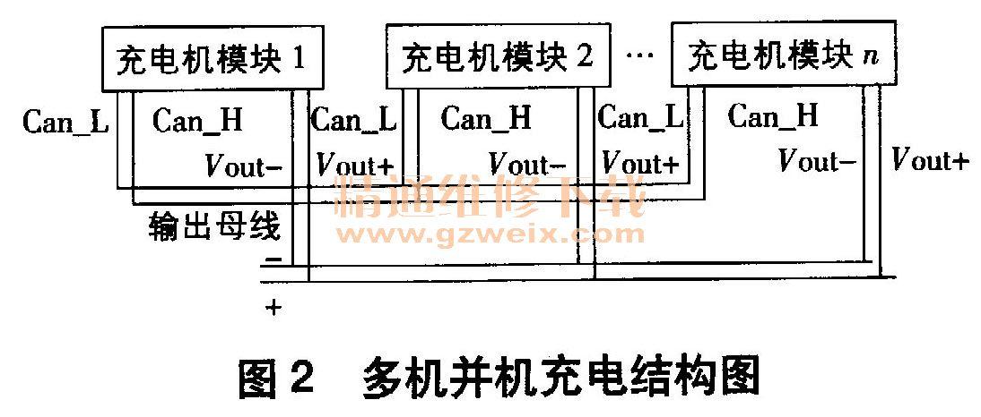 1.2多模块并机工作 多模块并机工作模式是指若干电动汽车充电机模块并联连接在同一条输出母线上,其CAN通信线的高、低电平分别连接在一起,正、负输出线分别连接在一起。图2为多机并机充电结构图,Can -H和Can -L是充电机模块间实现均流的通信线,Vout+和Vout一是充电机模块正负输出线。均流通过数字均流控制实现,利用每台充电机模块间CAN通信电流信息进行相应的均流运算。均流运算过程采用现有方式实现。在均流控制时,每台充电机模块在CAN通信时包含各自唯一的地址、开关机状态、自身的直流输出电流值和所有并
