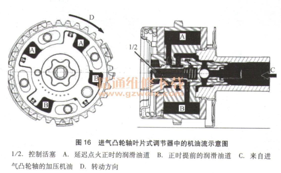 五、M276发动机凸轮轴调节功能 1.进气凸轮轴叶片式调节器中的机油流示意图,如图16所示。  图的上半部分为:加注润滑油道(A),润滑油道(B)打开。图的下半部分为:加注润滑油道(B),润滑油道(A)打开。 2.进气凸轮轴的调节示意图,如图17所示  3.进气凸轮轴的叶片式调节器示意图,如图18所示  凸轮轴调节可将全部4个凸轮轴连续调节最多40°(曲轴转角)。这就意味着负荷发生变化时气门重叠量可在较宽的极限范围内变化。这会优化发动机扭矩特性,并改善排气特性。 气门重叠量:排气门关闭之前,进气门