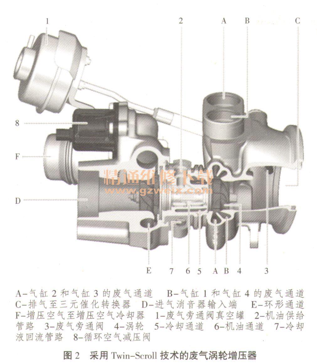 一、宝马发动机典型涡轮增压系统简介 废气涡轮增压器通过发动机废气驱动,即带有惯性冲力的废气通过废气涡轮增压器的涡轮,涡轮带动同轴上的叶轮,叶轮压送由空气滤清器管道送来的空气,使之增压进入气缸,从而提高发动机充气效率,同时由发动机控制模块控制燃油量,从而提高发动机的功率和扭矩。 经过压缩后的空气由于温度很高,因此宝马N54发动机的废气涡轮增压器不仅与发动机润滑系统相连,而且还集成在发动机的冷却液循环回路内。N54发动机装有电动冷却液泵,可以在发动机熄火后继续排出废气涡轮增压器内的余热,能有效防止轴承壳体内的