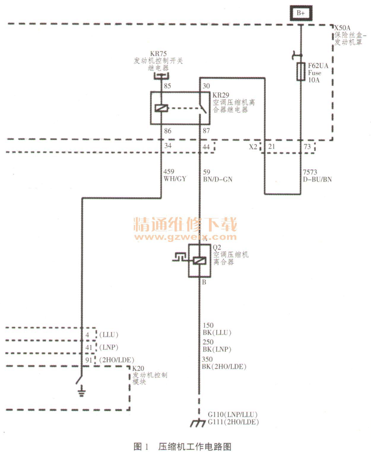 温度15。 通过以上数据分析,发现满足压缩机工作的条件,初步怀疑是压缩机相关电路有问题。使用解码器进行压缩机动作测试,发现压缩机不工作,确定压缩机相关电路有故障。 电路分析:如图1所示,压缩机离合器的电磁线圈的正极电压是由+B提供的,线圈直接连接至负极,中间有开关连接,控制开关是否闭合的装置是KR29继电器,KR29继电器的控制火线的电压(KR29/85)是由KR75继电器负载火线提供的,KR29继电器的控制地线(KR29/86 )是通过发动机控制模块控制接地的(K20/X1/4),当压缩机工作条件满足时