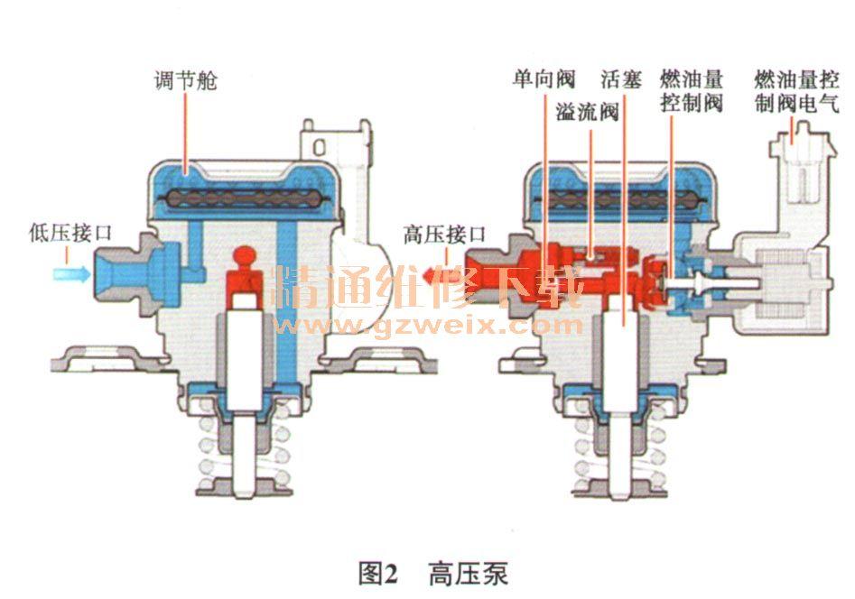 解析宝马N20发动机燃油供给系统原理高清图片